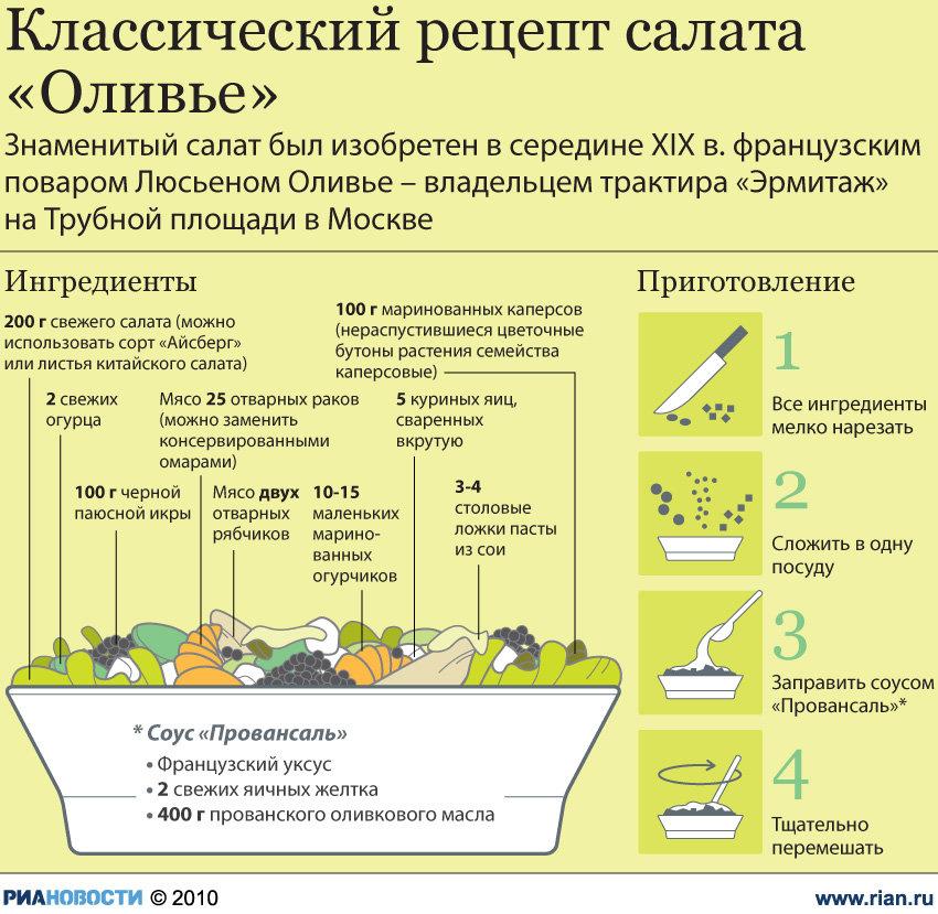 рецепт солата оливье